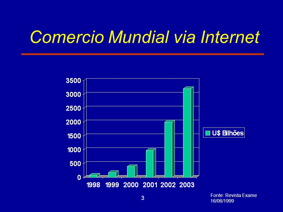 Comercio Mundial via Internet