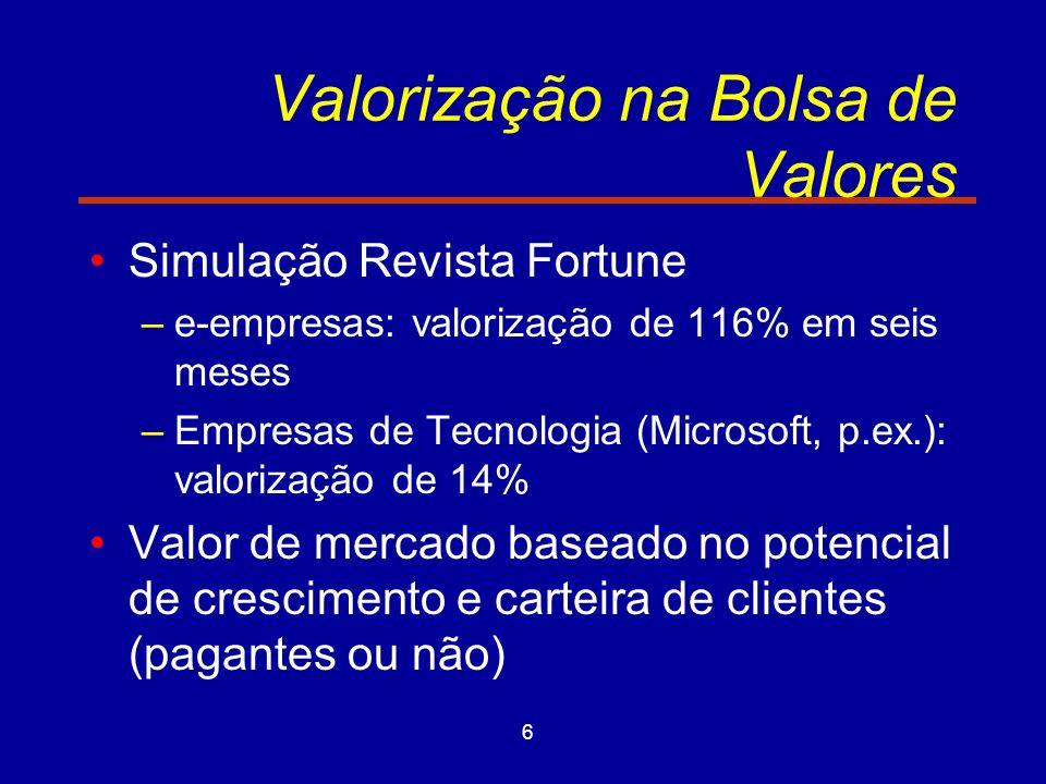Valorização na Bolsa de Valores