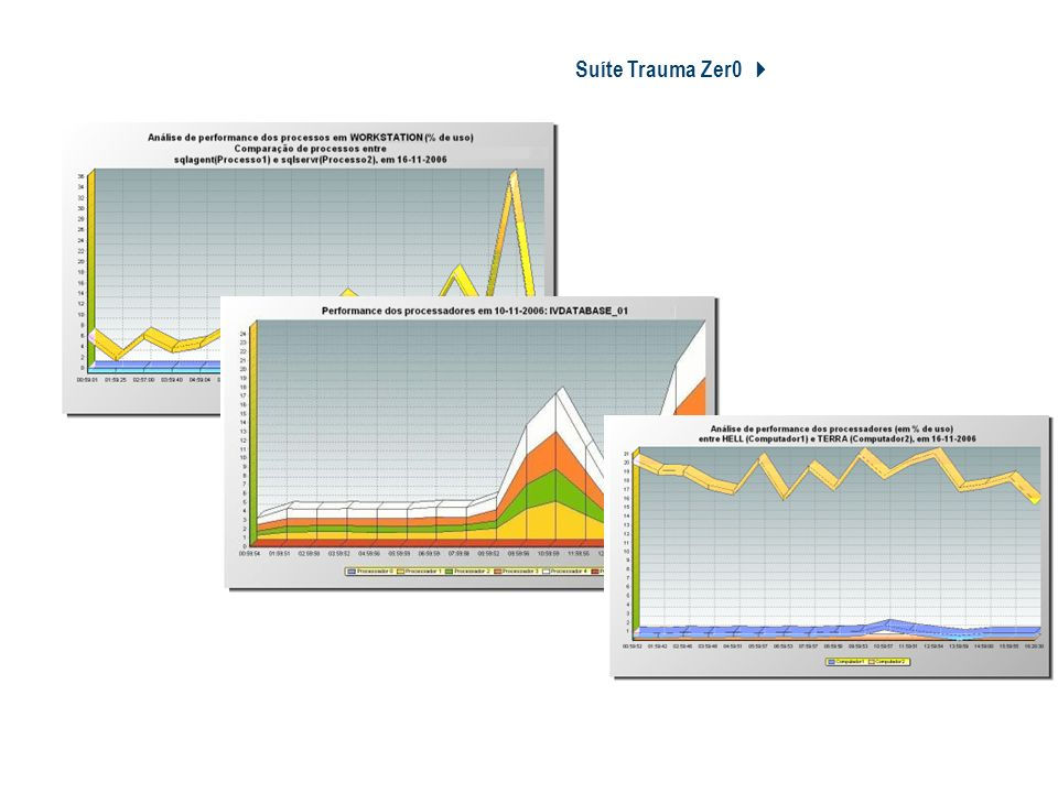 Suíte Trauma Zer0 4 Tz0 Performance Monitor