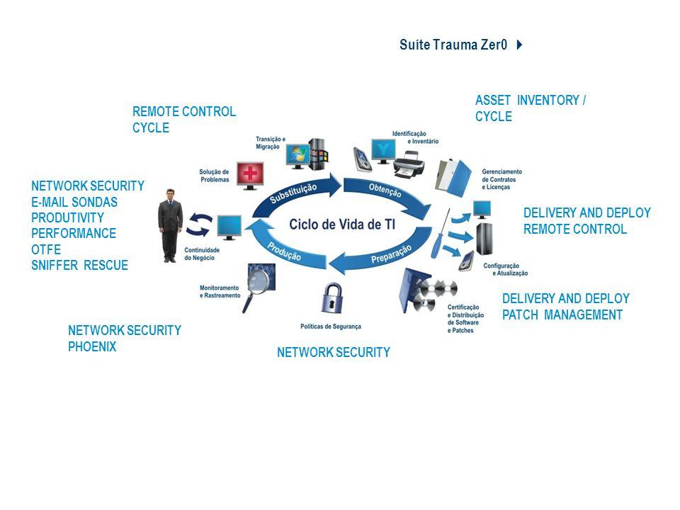 Suíte Trauma Zer0 4 Ciclo de Vida de TI
