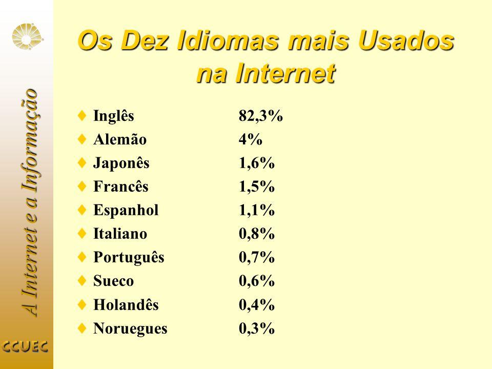 Os Dez Idiomas mais Usados na Internet