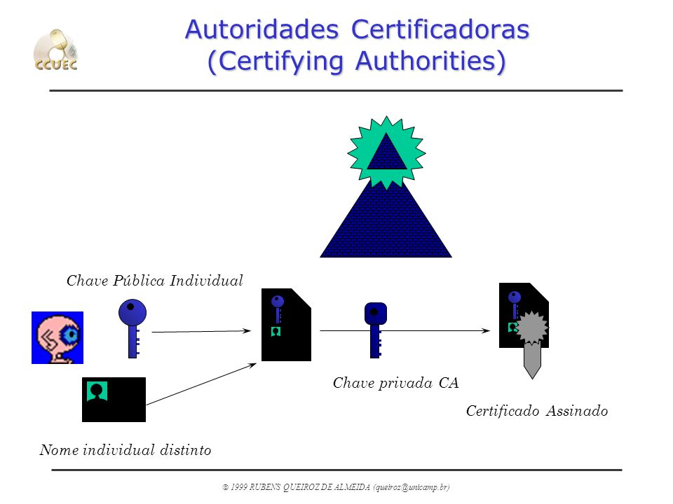 Autoridades Certificadoras (Certifying Authorities)