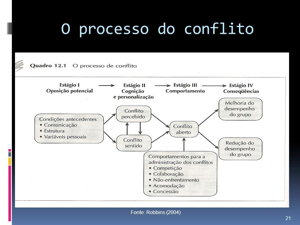 O processo do conflito Fonte: Robbins (2004)