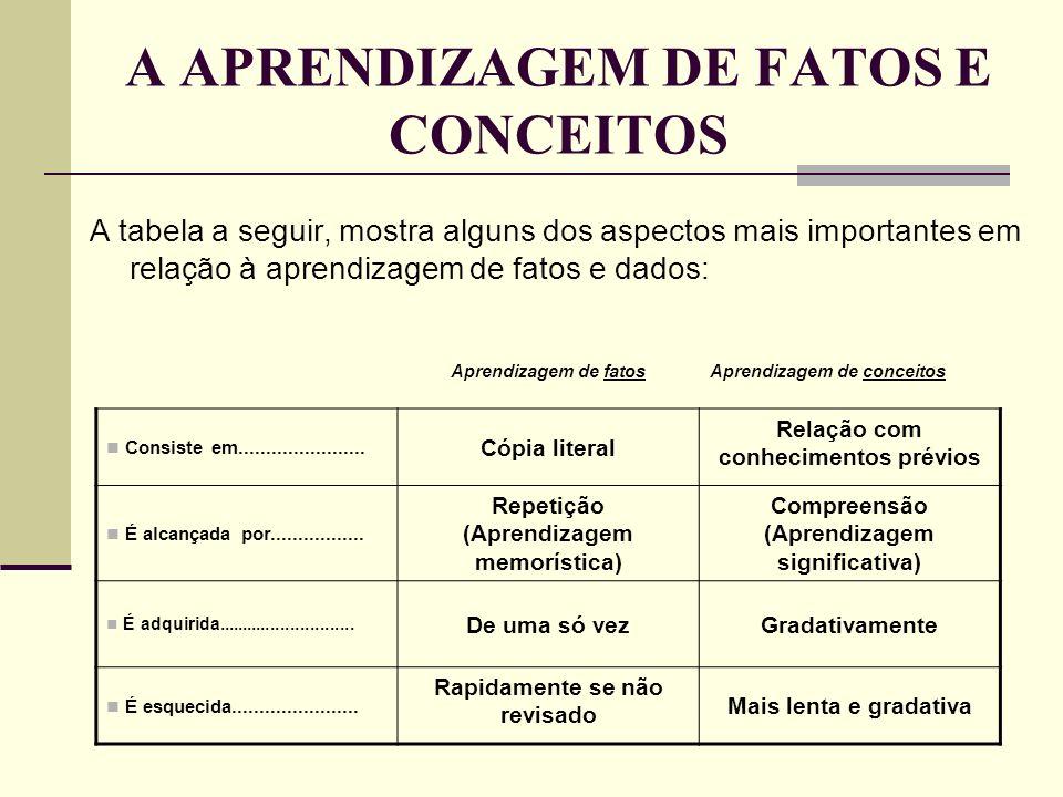 A APRENDIZAGEM DE FATOS E CONCEITOS