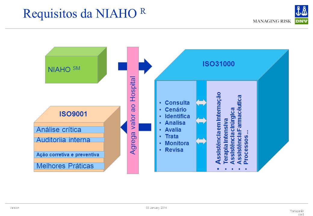 Requisitos da NIAHO R NIAHO SM ISO31000 Agrega valor ao Hospital