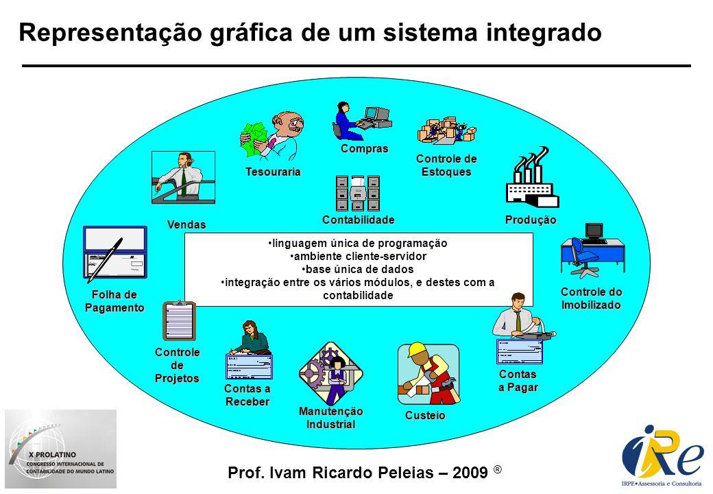 Representação gráfica de um sistema integrado