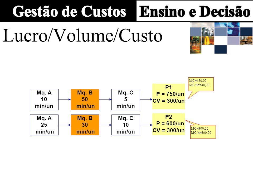 Lucro/Volume/Custo P1 P = 750/un CV = 300/un Mq. A 10 min/un Mq. B 50