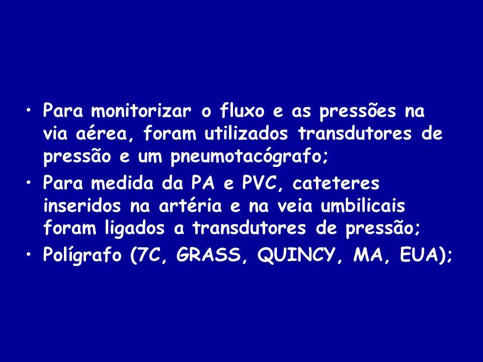 Para monitorizar o fluxo e as pressões na via aérea, foram utilizados transdutores de pressão e um pneumotacógrafo;