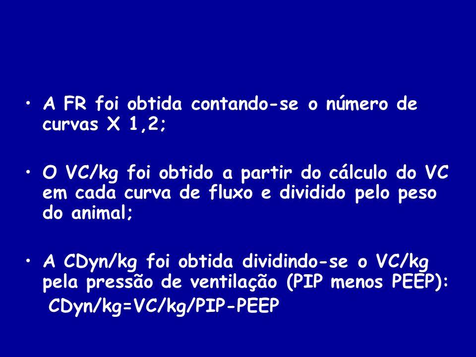 A FR foi obtida contando-se o número de curvas X 1,2;