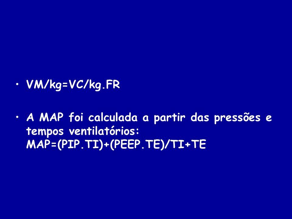 VM/kg=VC/kg.FR A MAP foi calculada a partir das pressões e tempos ventilatórios: MAP=(PIP.TI)+(PEEP.TE)/TI+TE.