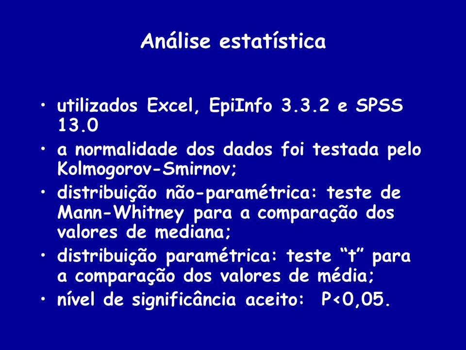 Análise estatística utilizados Excel, EpiInfo 3.3.2 e SPSS 13.0