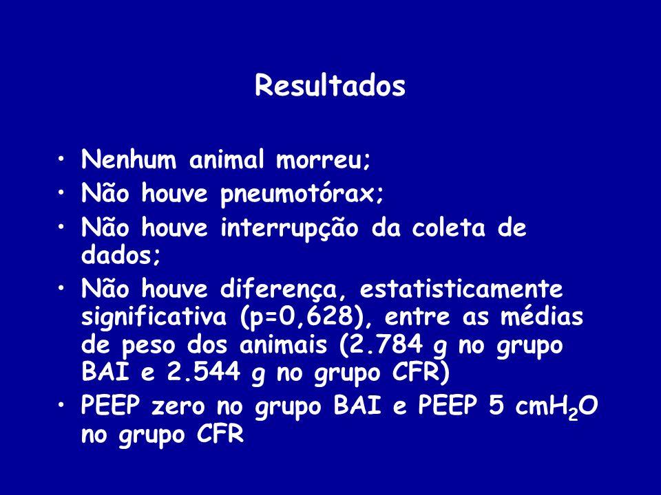 Resultados Nenhum animal morreu; Não houve pneumotórax;