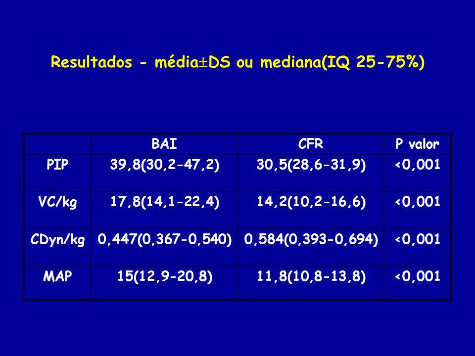 Resultados - médiaDS ou mediana(IQ 25-75%)