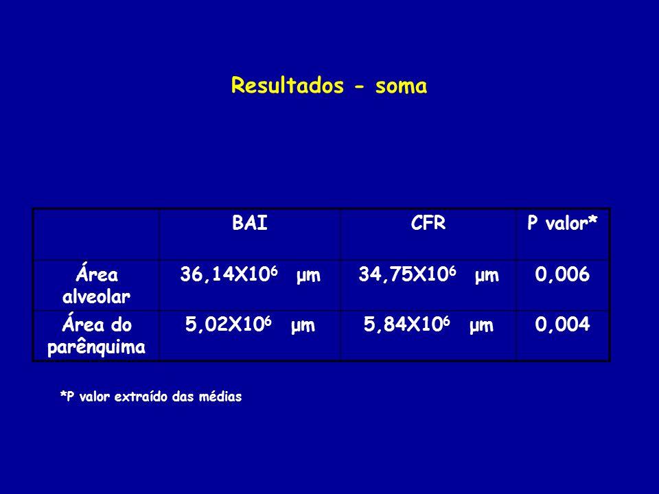 Resultados - soma BAI CFR P valor* Área alveolar 36,14X106 μm