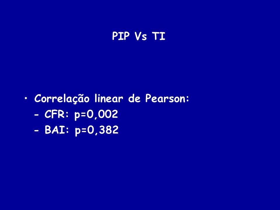 PIP Vs TI Correlação linear de Pearson: - CFR: p=0,002 - BAI: p=0,382
