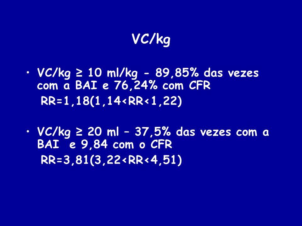 VC/kg VC/kg ≥ 10 ml/kg - 89,85% das vezes com a BAI e 76,24% com CFR
