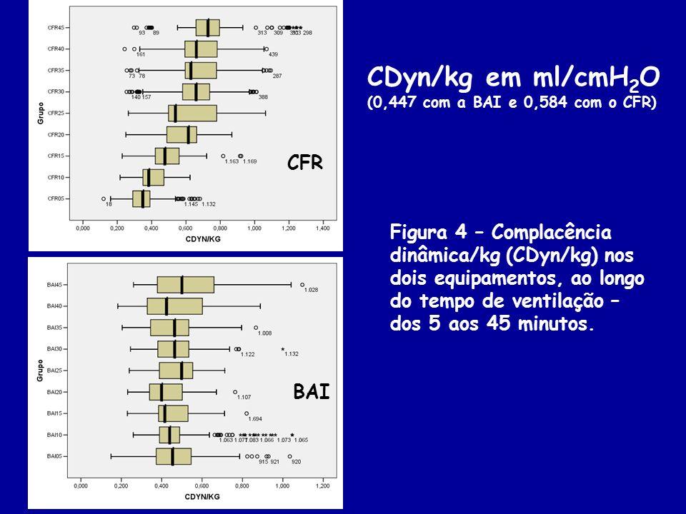 CDyn/kg em ml/cmH2O. (0,447 com a BAI e 0,584 com o CFR) CFR.