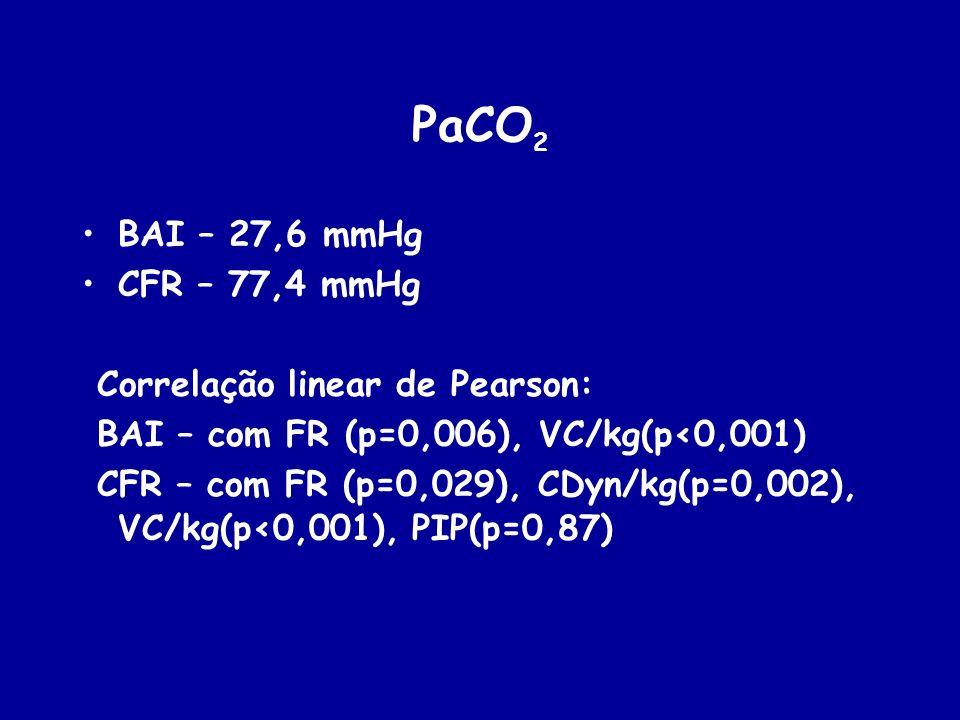 PaCO2 BAI – 27,6 mmHg CFR – 77,4 mmHg Correlação linear de Pearson: