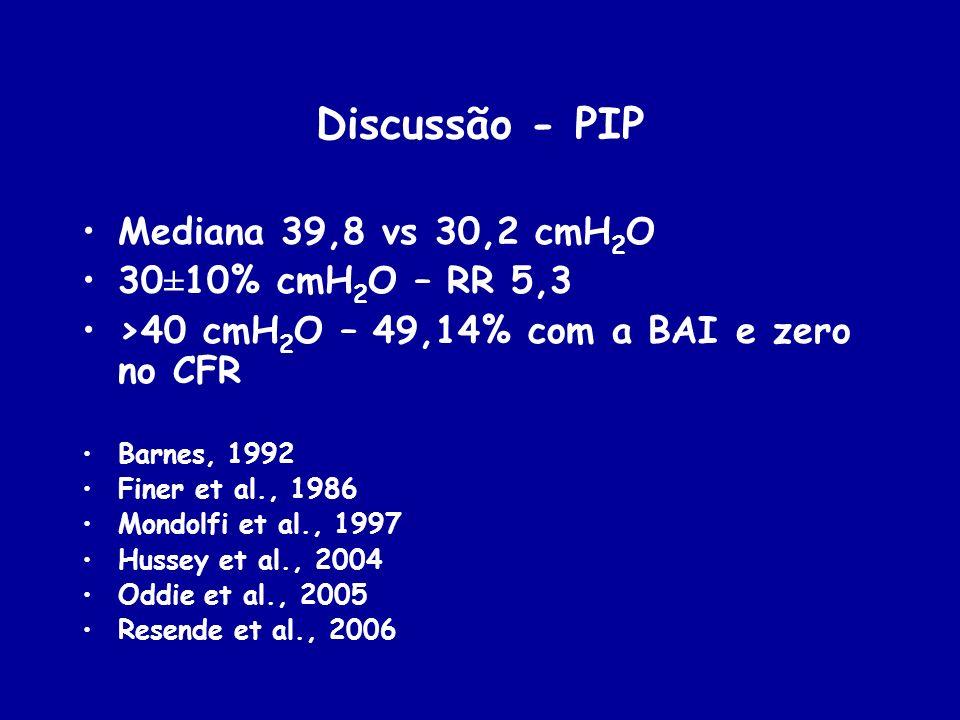 Discussão - PIP Mediana 39,8 vs 30,2 cmH2O 30±10% cmH2O – RR 5,3