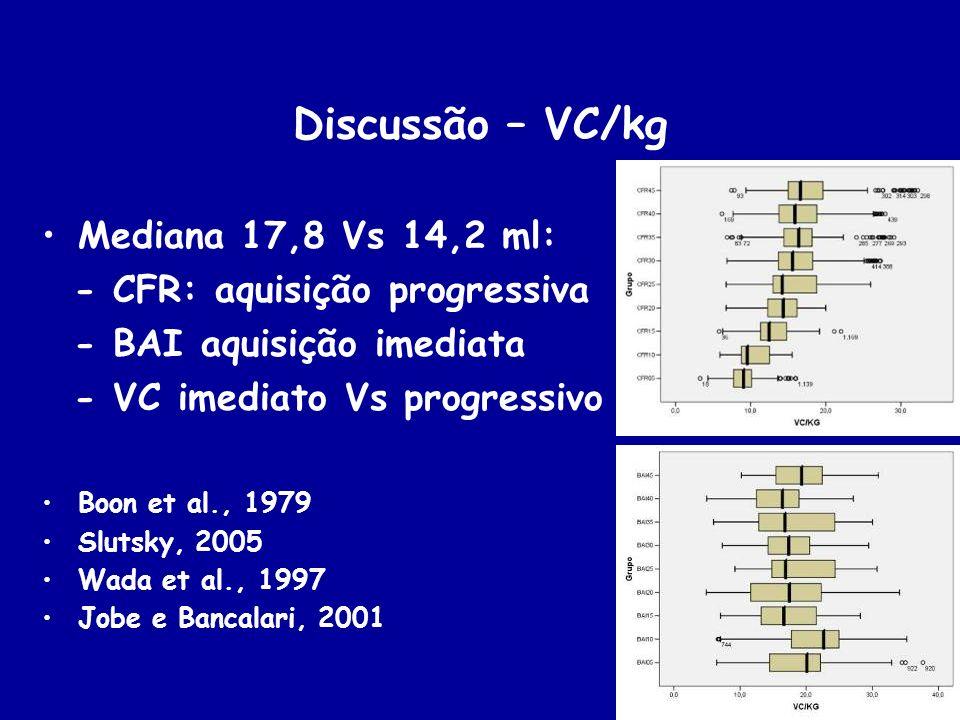 Discussão – VC/kg Mediana 17,8 Vs 14,2 ml: