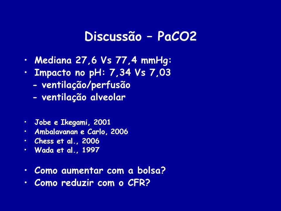 Discussão – PaCO2 Mediana 27,6 Vs 77,4 mmHg: