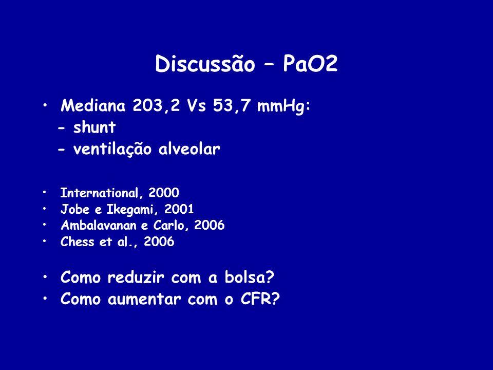 Discussão – PaO2 Mediana 203,2 Vs 53,7 mmHg: - shunt