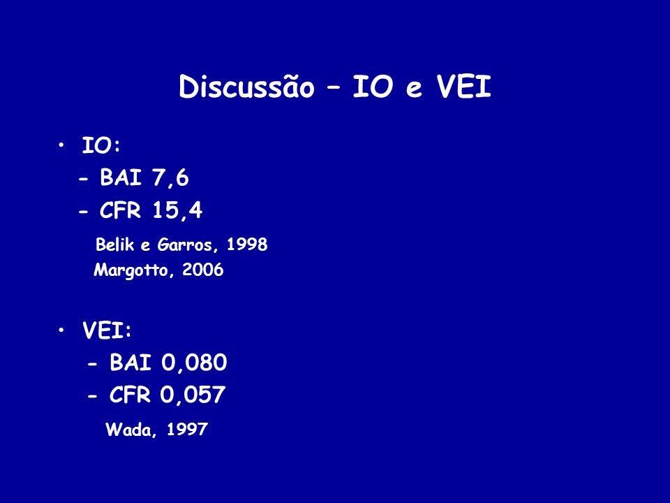 Discussão – IO e VEI IO: - BAI 7,6 - CFR 15,4 Belik e Garros, 1998