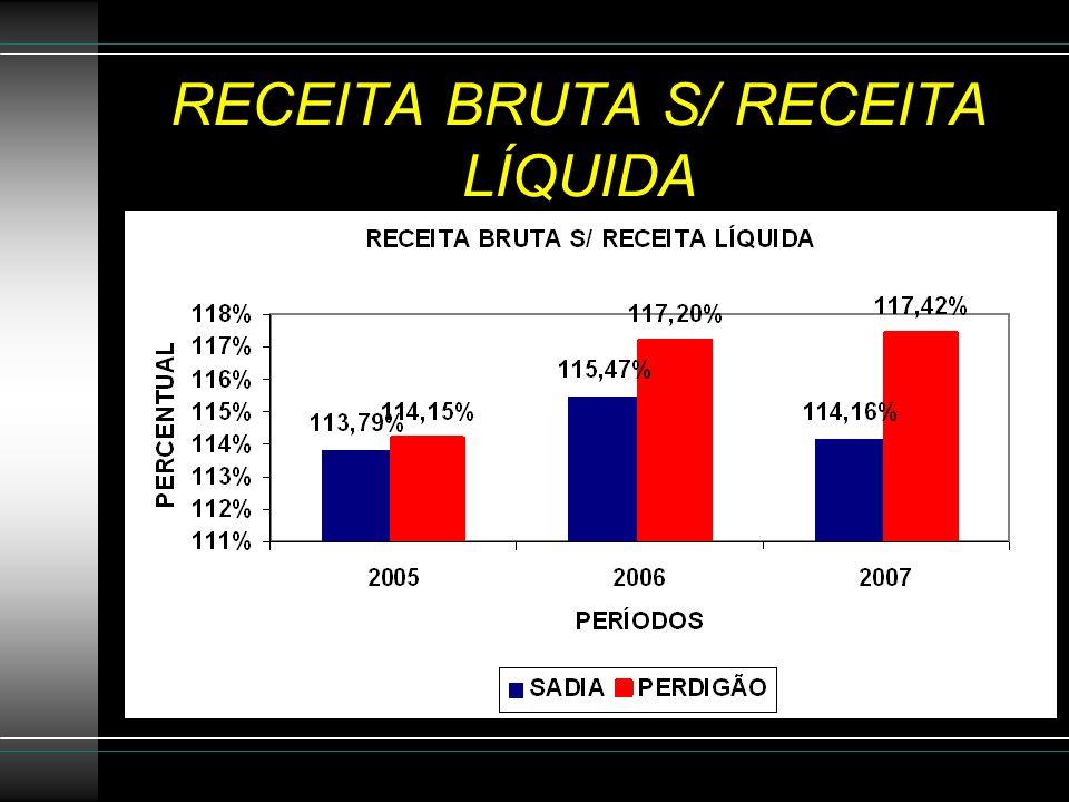 RECEITA BRUTA S/ RECEITA LÍQUIDA