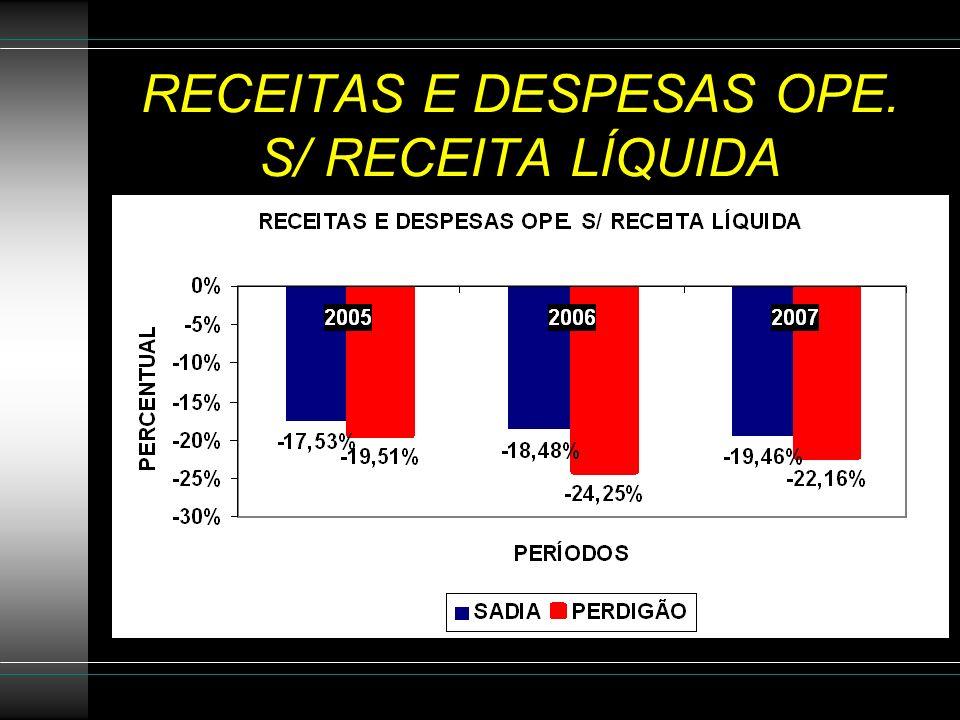 RECEITAS E DESPESAS OPE. S/ RECEITA LÍQUIDA