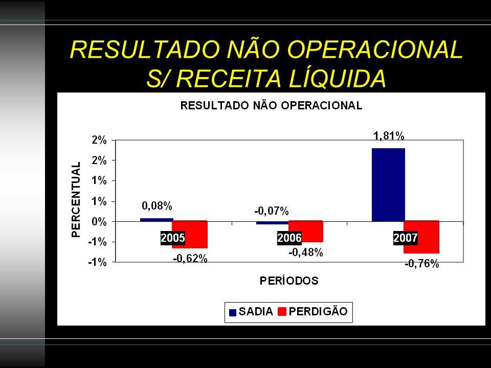 RESULTADO NÃO OPERACIONAL S/ RECEITA LÍQUIDA