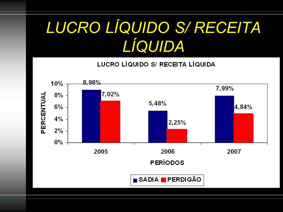 LUCRO LÍQUIDO S/ RECEITA LÍQUIDA
