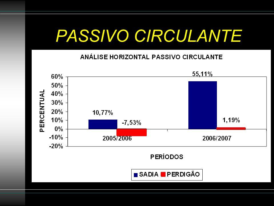 PASSIVO CIRCULANTE