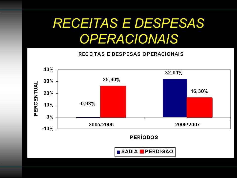 RECEITAS E DESPESAS OPERACIONAIS
