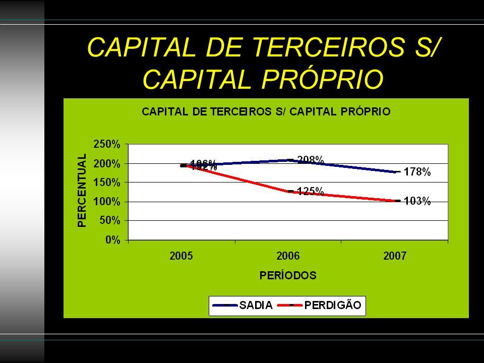 CAPITAL DE TERCEIROS S/ CAPITAL PRÓPRIO