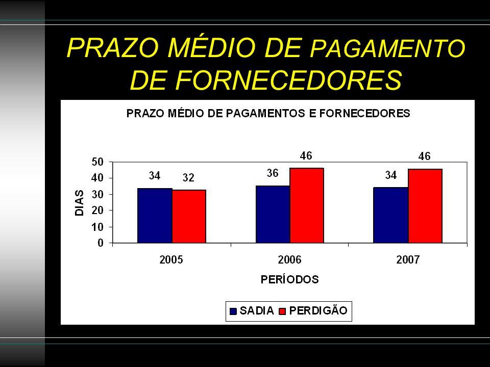PRAZO MÉDIO DE PAGAMENTO DE FORNECEDORES
