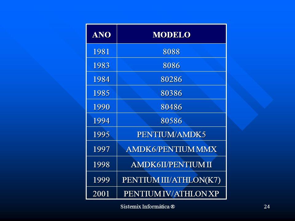 PENTIUM III/ATHLON(K7) 1999 AMDK6II/PENTIUM II 1998 AMDK6/PENTIUM MMX