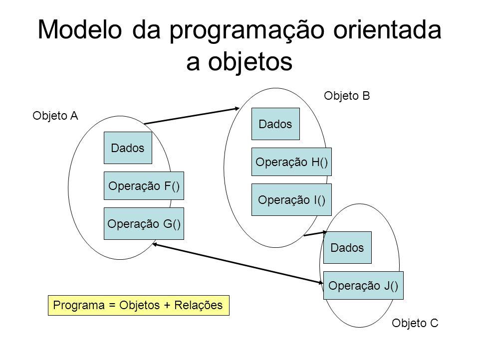 Modelo da programação orientada a objetos