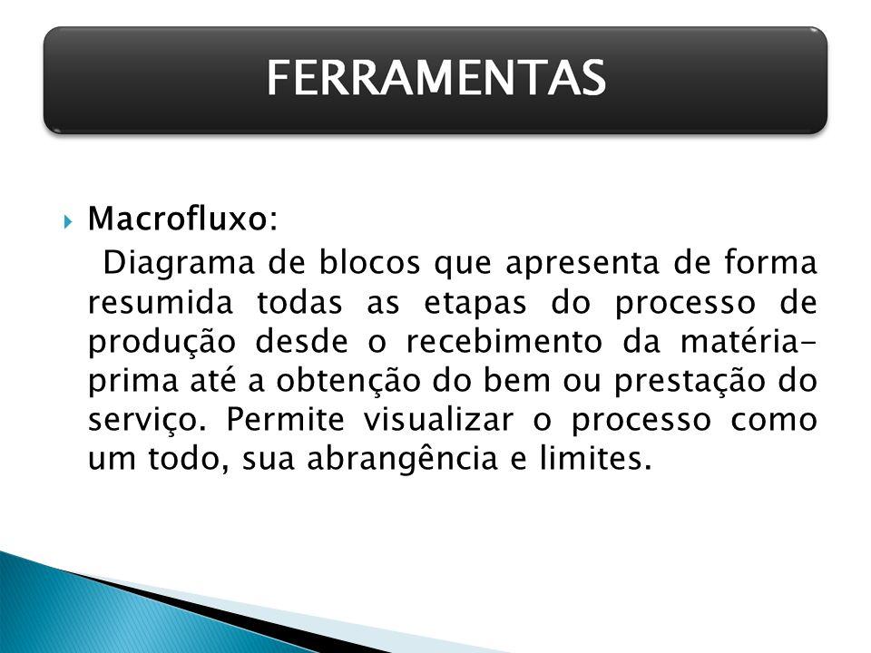 Macrofluxo:
