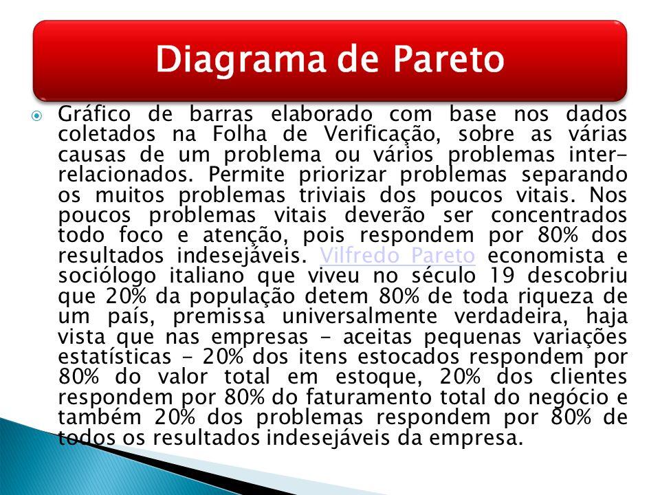 Gráfico de barras elaborado com base nos dados coletados na Folha de Verificação, sobre as várias causas de um problema ou vários problemas inter- relacionados.