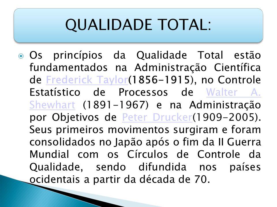 Os princípios da Qualidade Total estão fundamentados na Administração Científica de Frederick Taylor(1856-1915), no Controle Estatístico de Processos de Walter A.