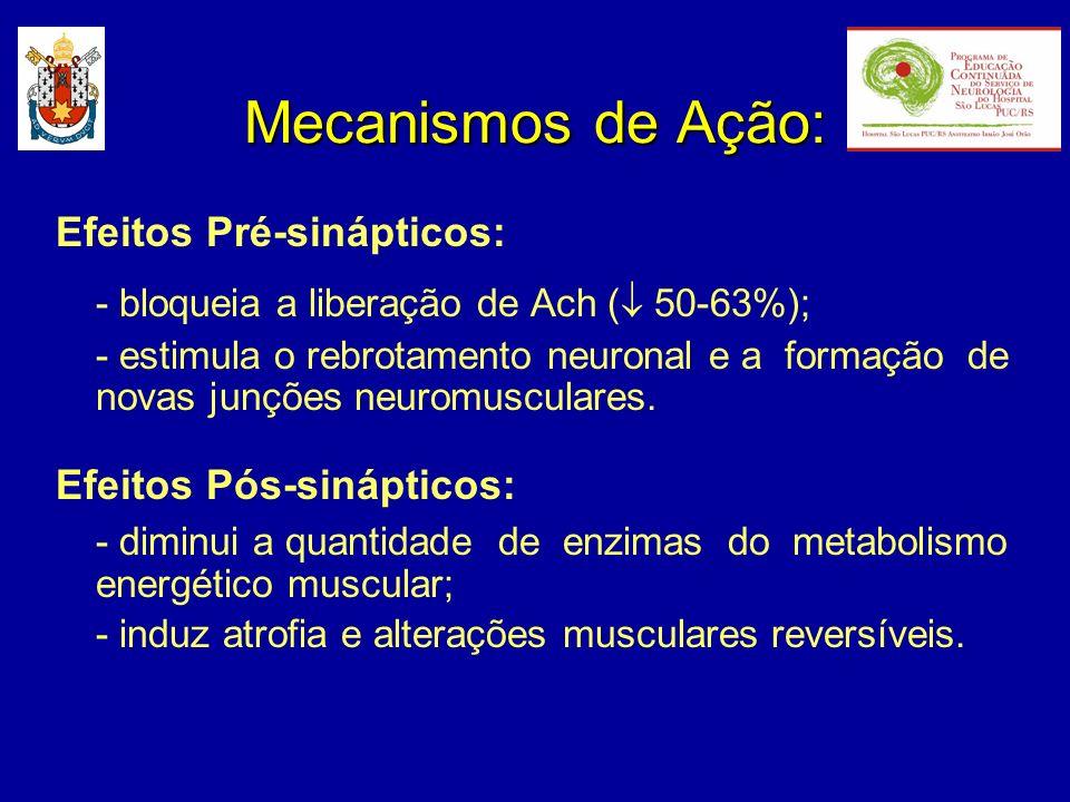 Mecanismos de Ação: Efeitos Pré-sinápticos: