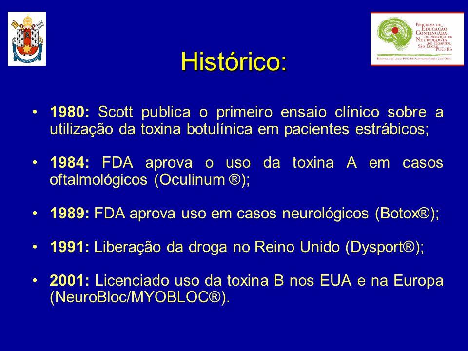 Histórico: 1980: Scott publica o primeiro ensaio clínico sobre a utilização da toxina botulínica em pacientes estrábicos;