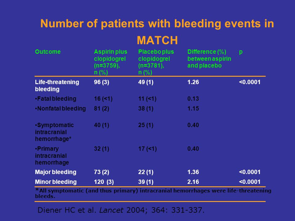 Number of patients with bleeding events in MATCH