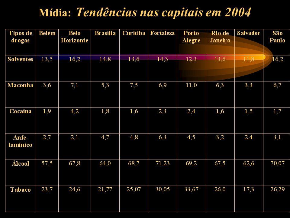 Mídia: Tendências nas capitais em 2004
