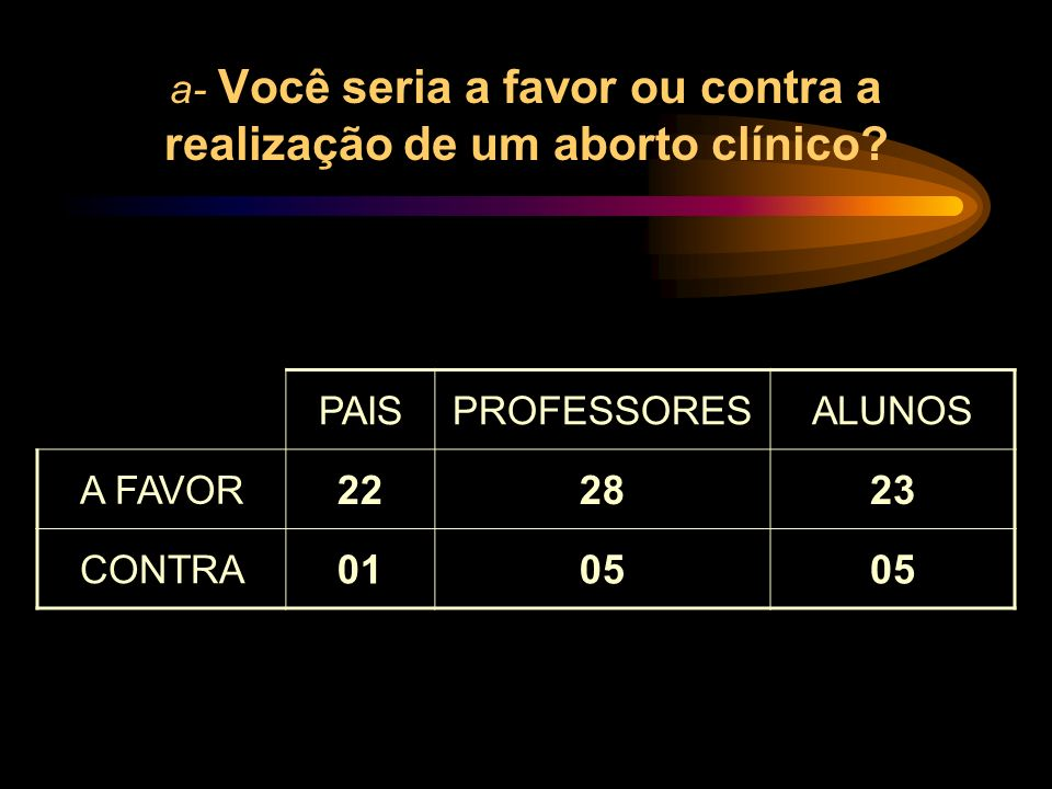 a- Você seria a favor ou contra a realização de um aborto clínico