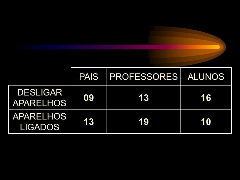 09 13 16 19 10 PAIS PROFESSORES ALUNOS DESLIGAR APARELHOS