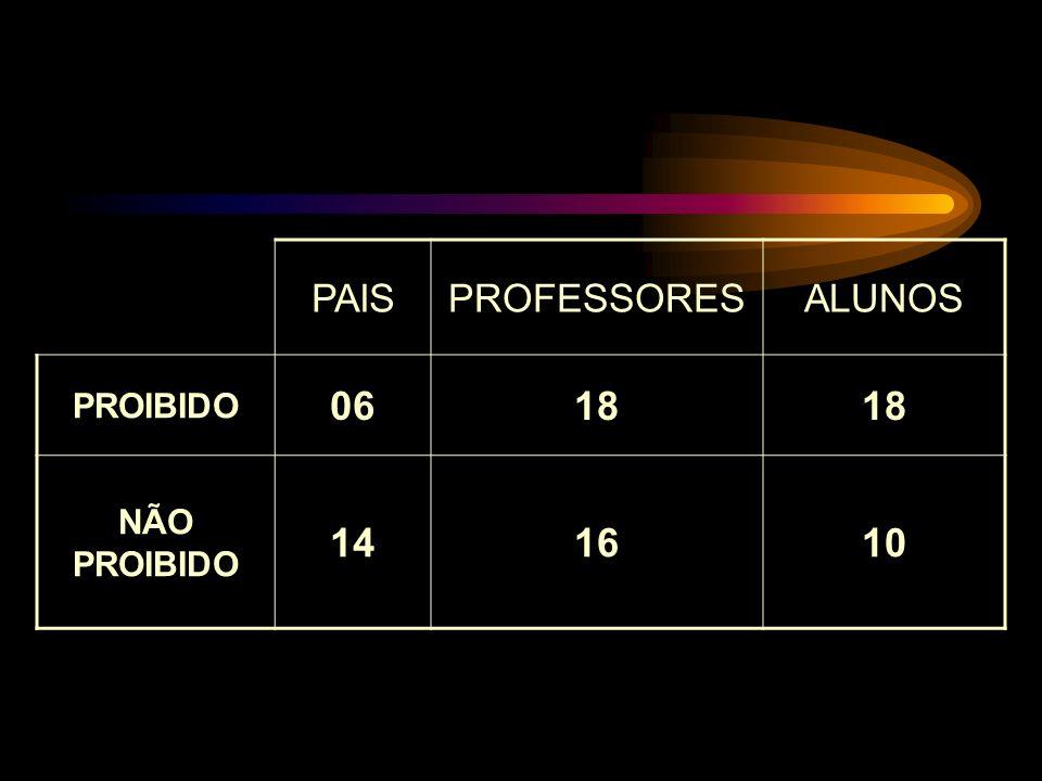 PAIS PROFESSORES ALUNOS PROIBIDO 06 18 NÃO PROIBIDO 14 16 10
