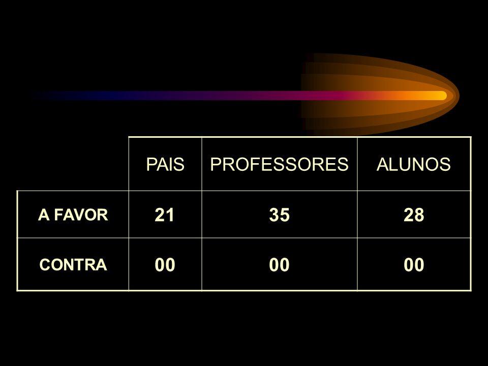 PAIS PROFESSORES ALUNOS A FAVOR 21 35 28 CONTRA 00