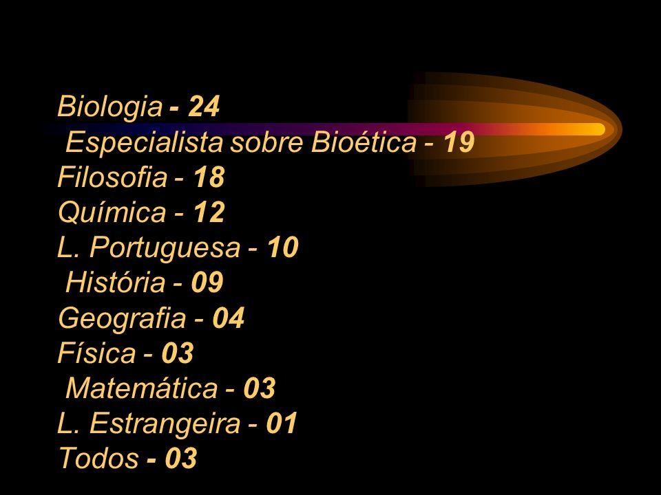 Biologia - 24 Especialista sobre Bioética - 19 Filosofia - 18 Química - 12 L.