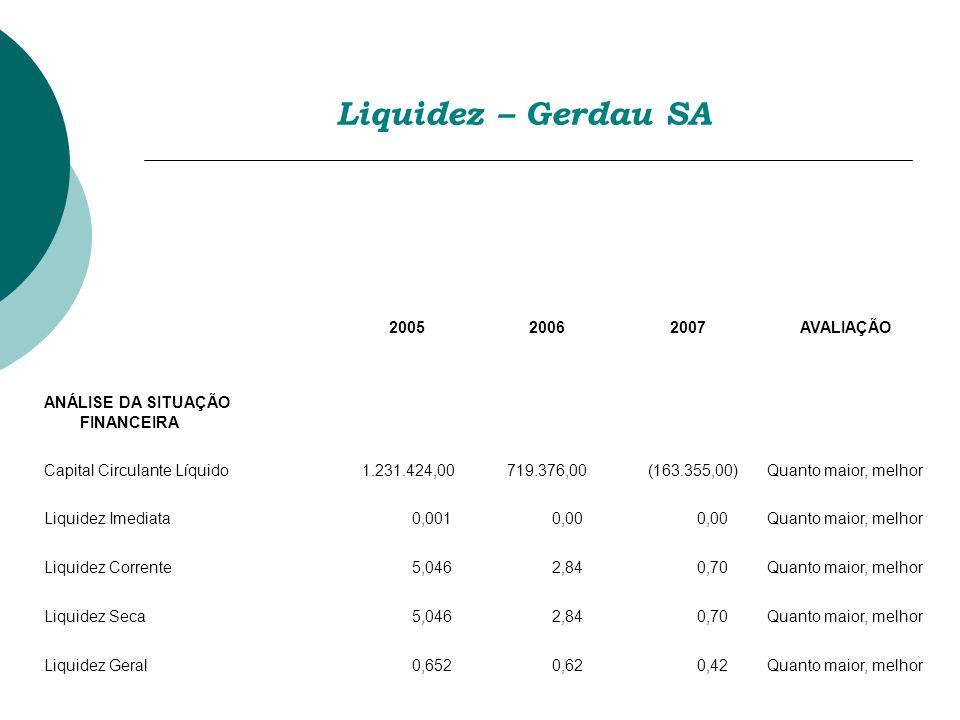 Liquidez – Gerdau SA 2005 2006 2007 AVALIAÇÃO